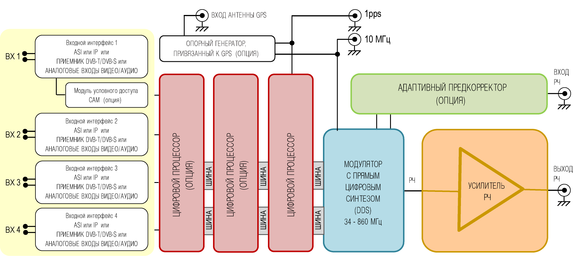 схема передатчика ду